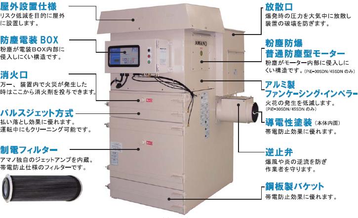 粉塵爆発圧力放散型集塵機 PiE-30SDN