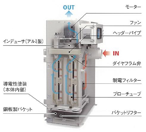 粉塵爆発圧力放散型集塵機 PiF-30D
