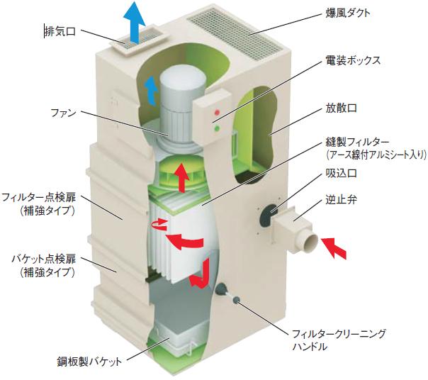 粉塵爆発圧力放散型集塵機 VN-30SD