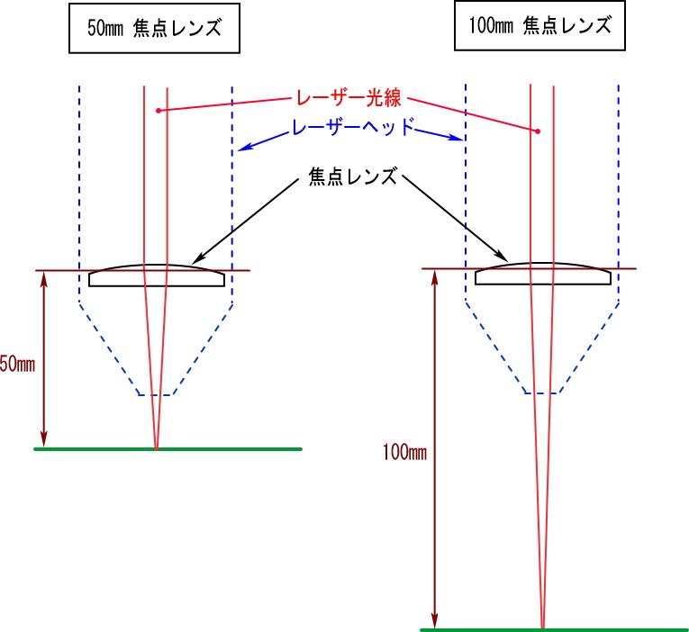 レーザー加工機の焦点位置